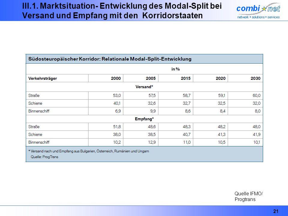 III.1. Marktsituation- Entwicklung des Modal-Split bei Versand und Empfang mit den Korridorstaaten