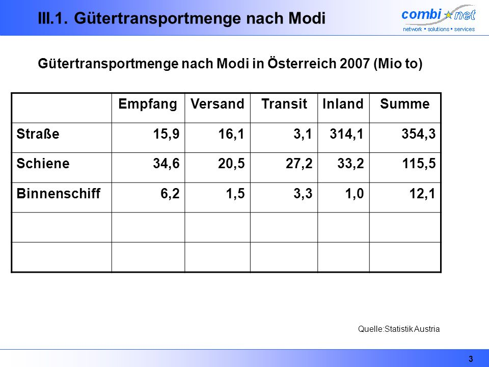 III.1. Gütertransportmenge nach Modi