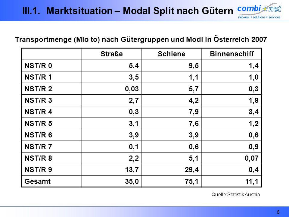 III.1. Marktsituation – Modal Split nach Gütern