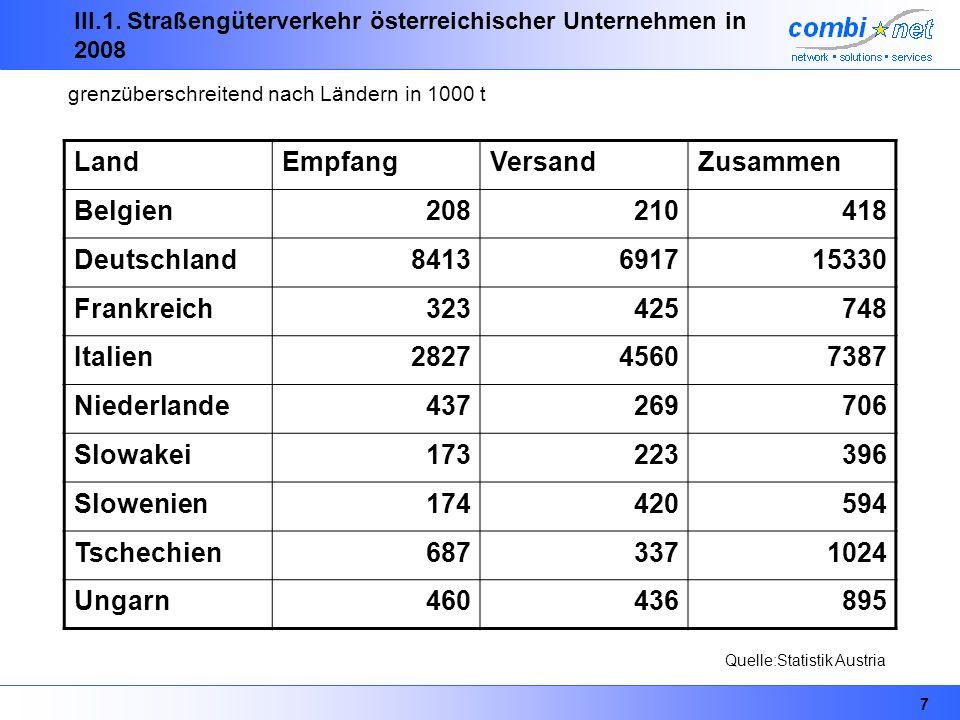 III.1. Straßengüterverkehr österreichischer Unternehmen in 2008