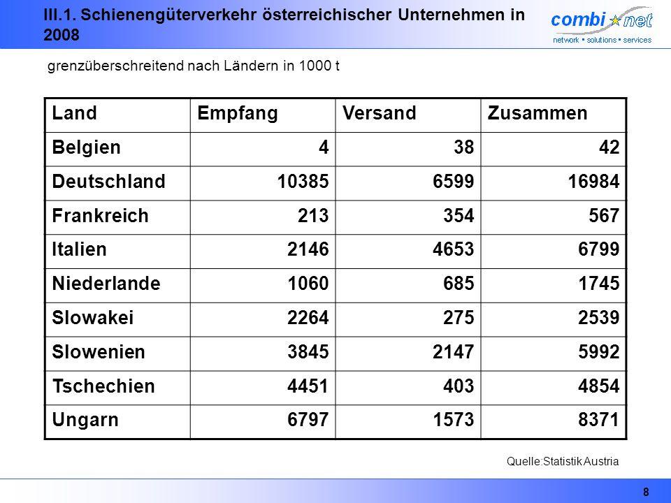 III.1. Schienengüterverkehr österreichischer Unternehmen in 2008