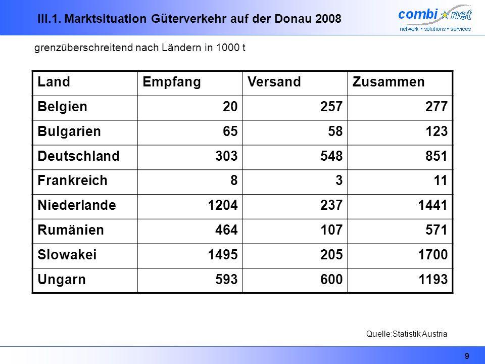 III.1. Marktsituation Güterverkehr auf der Donau 2008