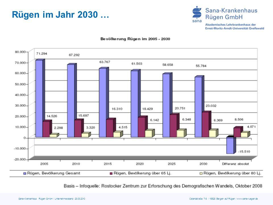 Rügen im Jahr 2030 …