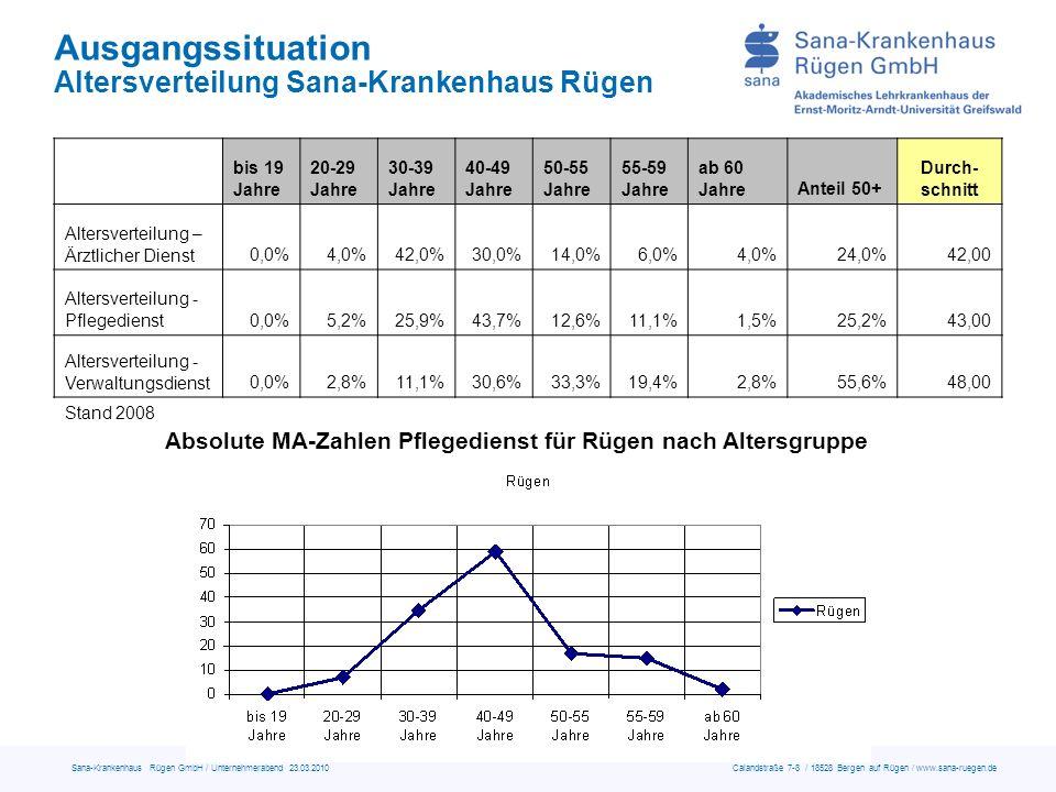 Absolute MA-Zahlen Pflegedienst für Rügen nach Altersgruppe