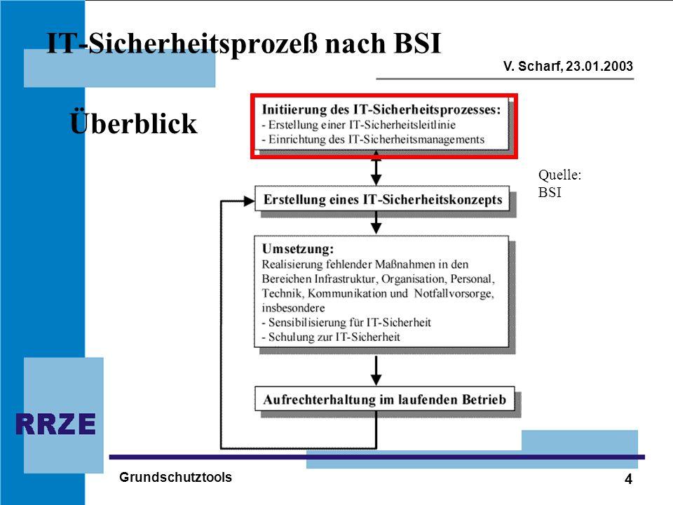 IT-Sicherheitsprozeß nach BSI