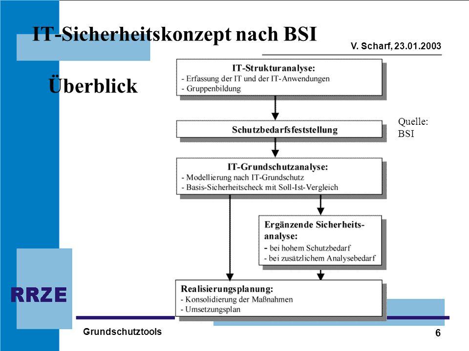 IT-Sicherheitskonzept nach BSI