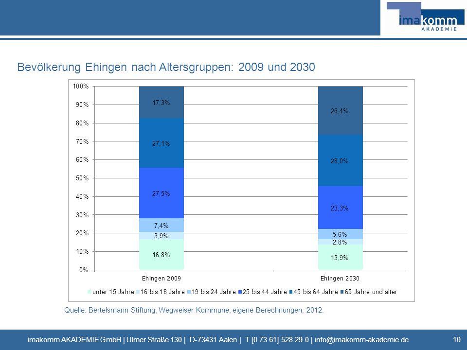 Bevölkerung Ehingen nach Altersgruppen: 2009 und 2030