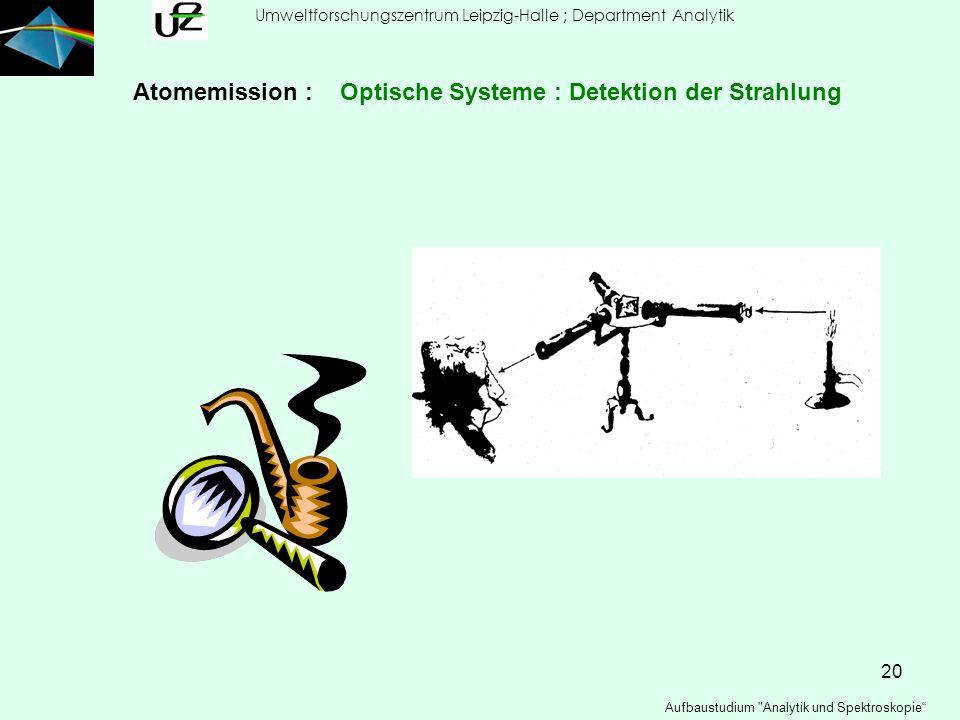 Atomemission : Optische Systeme : Detektion der Strahlung