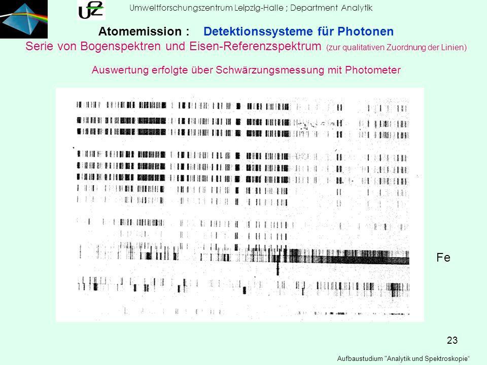 Atomemission : Detektionssysteme für Photonen