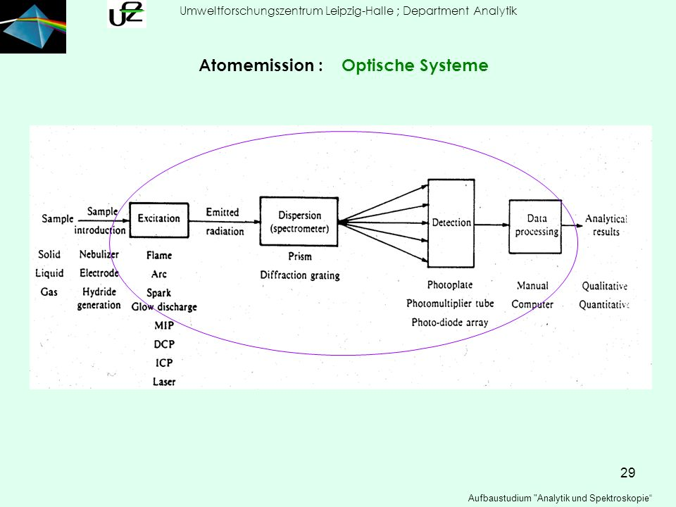 Atomemission : Optische Systeme