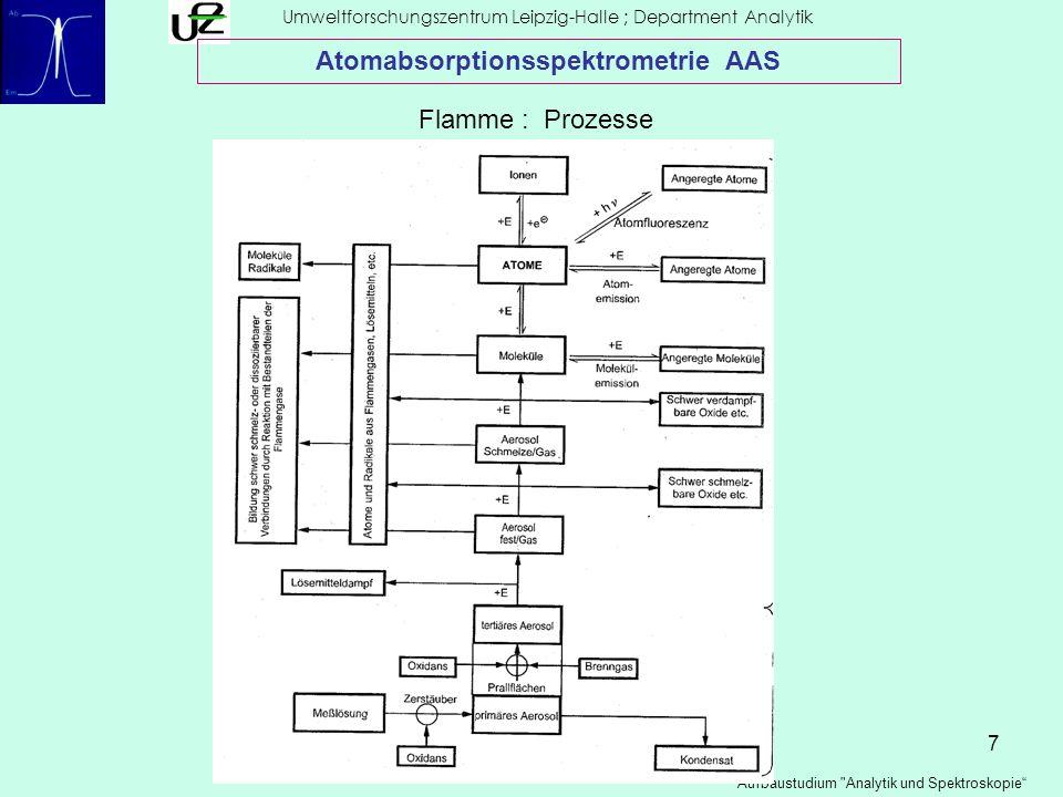 Atomabsorptionsspektrometrie AAS