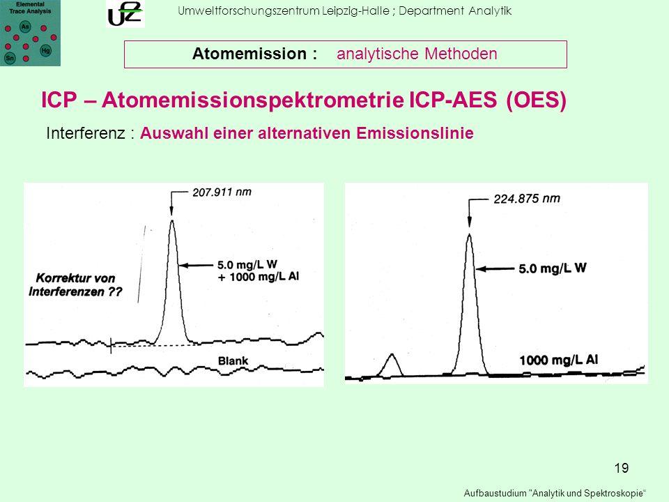 ICP – Atomemissionspektrometrie ICP-AES (OES)