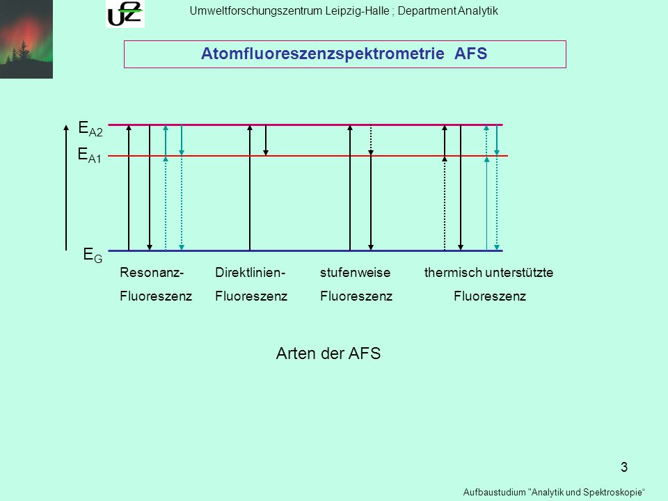 Atomfluoreszenzspektrometrie AFS