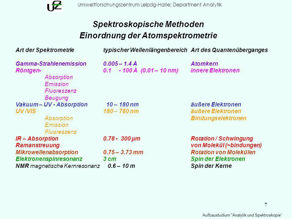 Spektroskopische Methoden Einordnung der Atomspektrometrie
