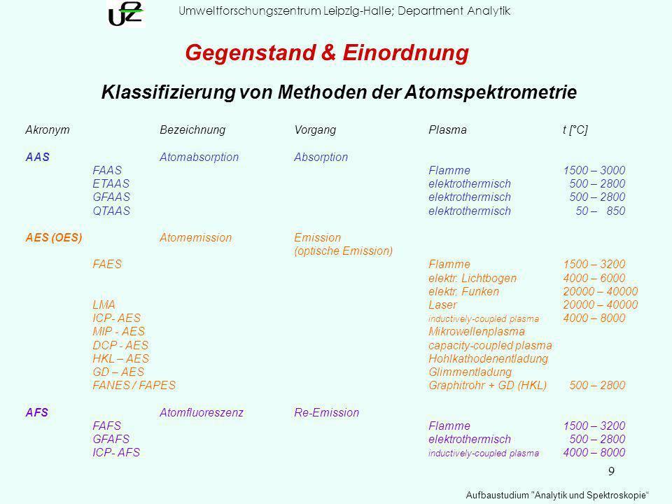 Klassifizierung von Methoden der Atomspektrometrie