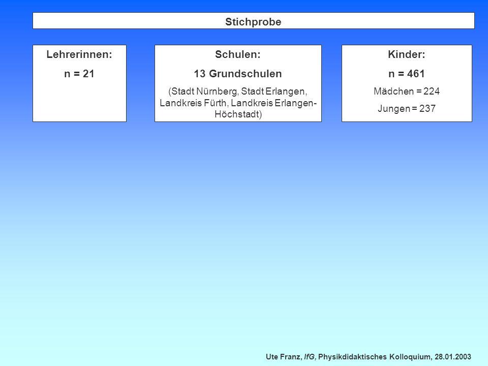 Stichprobe Lehrerinnen: n = 21 Schulen: 13 Grundschulen Kinder: