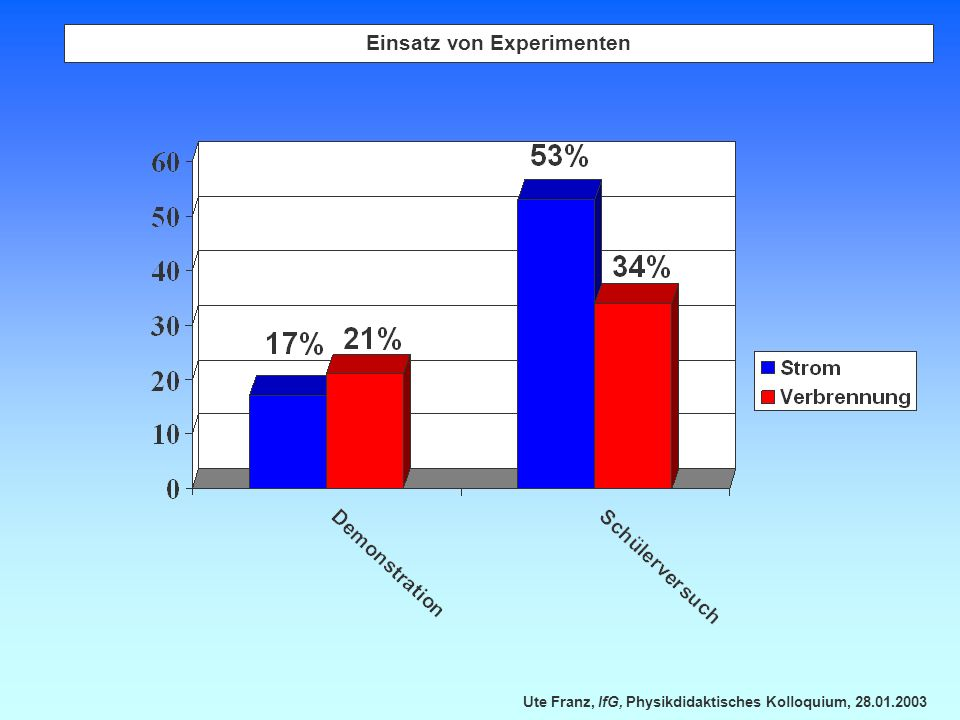 Einsatz von Experimenten