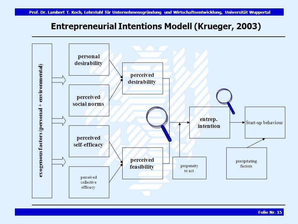 Entrepreneurial Intentions Modell (Krueger, 2003)