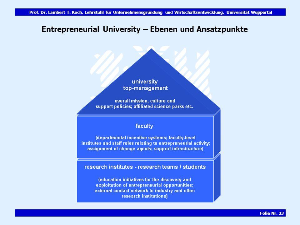 Entrepreneurial University – Ebenen und Ansatzpunkte