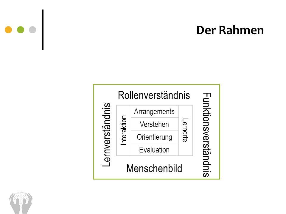 Der Rahmen Rollenverständnis Funktionsverständnis Lernverständnis