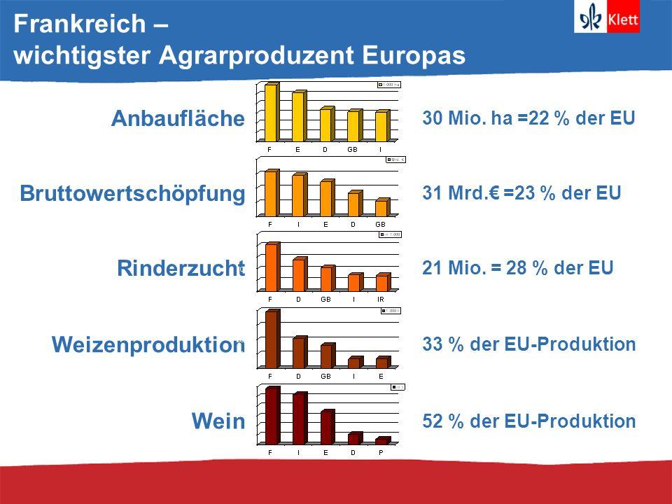 Frankreich – wichtigster Agrarproduzent Europas