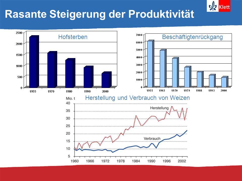 Rasante Steigerung der Produktivität