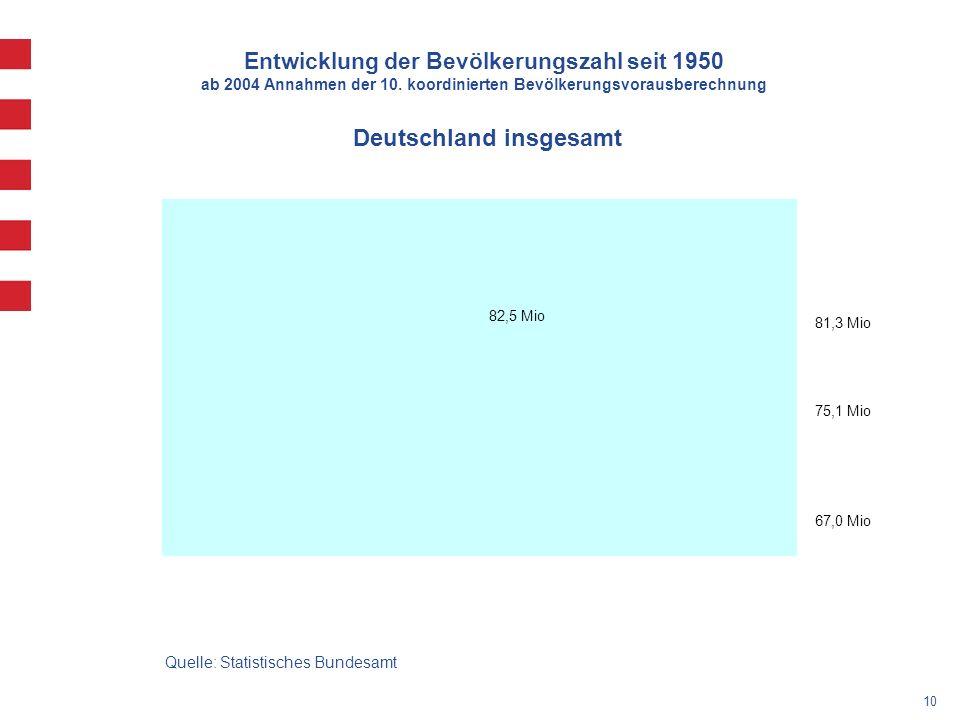 Deutschland insgesamt