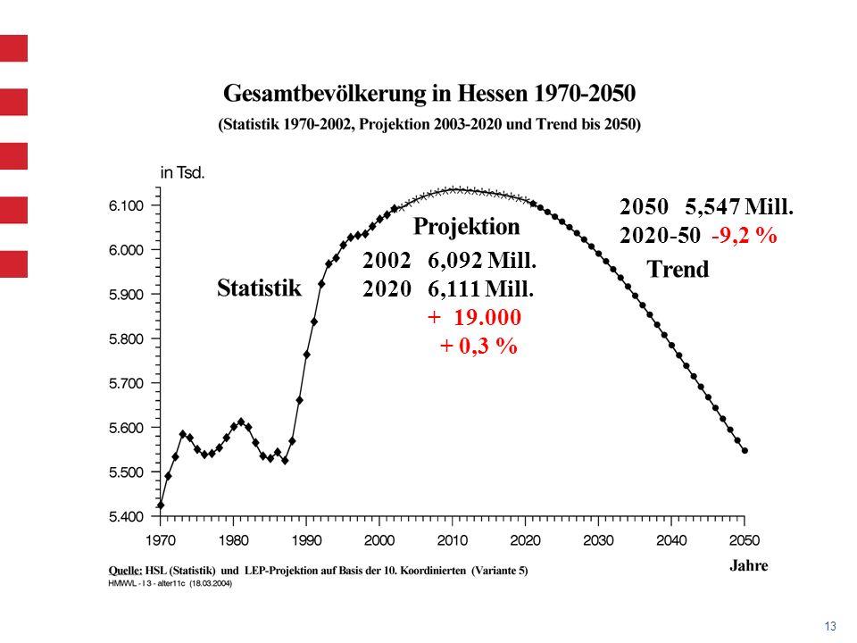 2050 5,547 Mill. 2020-50 -9,2 % 2002 6,092 Mill.