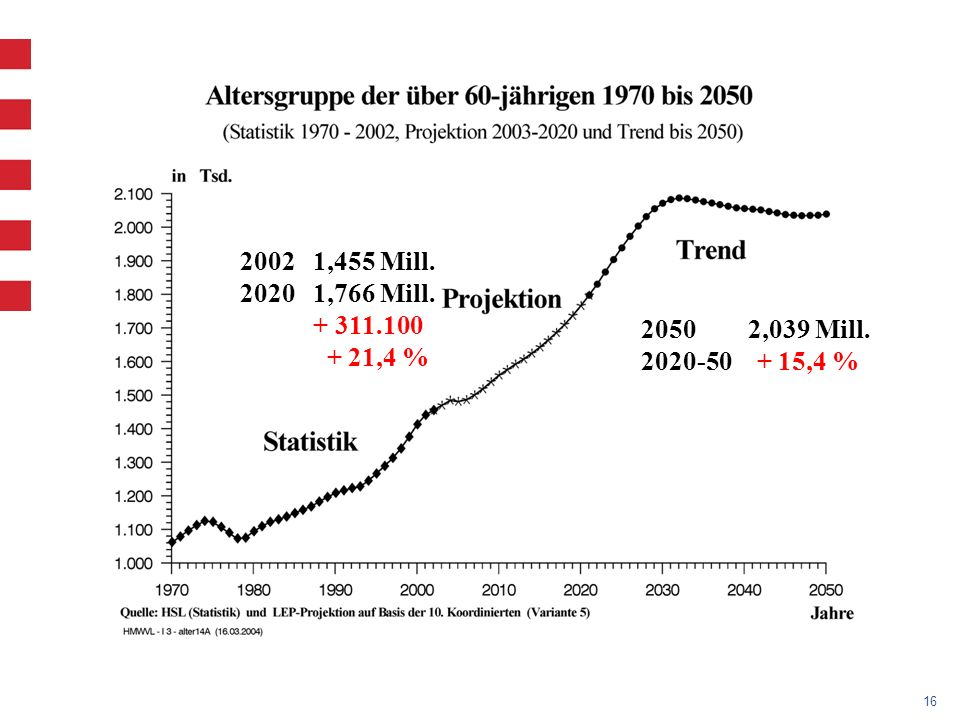 2002 1,455 Mill. 2020 1,766 Mill.