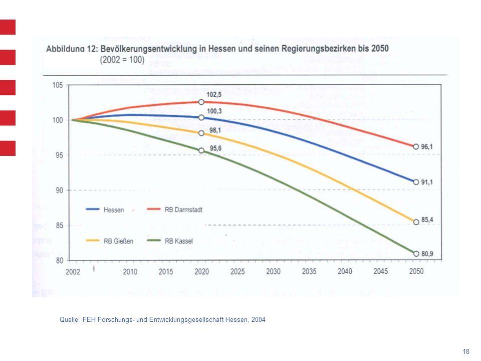 Quelle: FEH Forschungs- und Entwicklungsgesellschaft Hessen, 2004