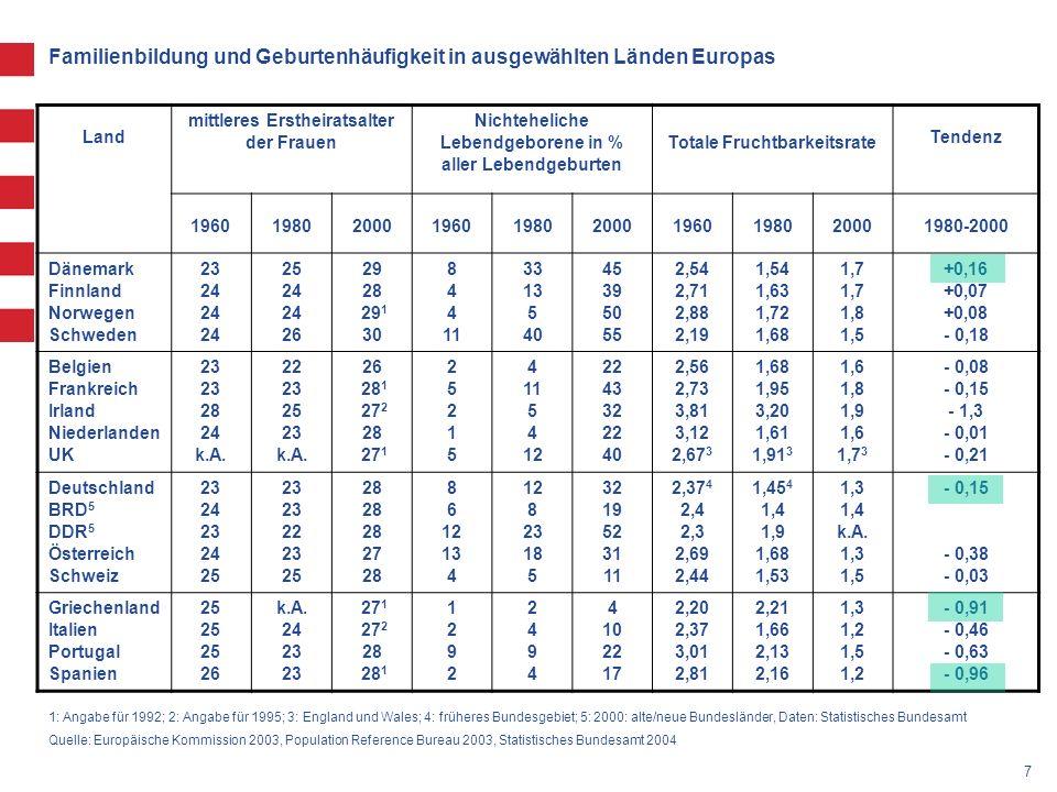 Familienbildung und Geburtenhäufigkeit in ausgewählten Länden Europas