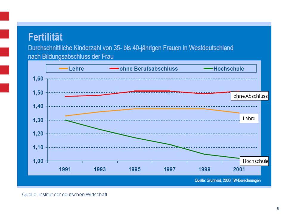 ohne Abschluss Lehre Hochschule Quelle: Institut der deutschen Wirtschaft