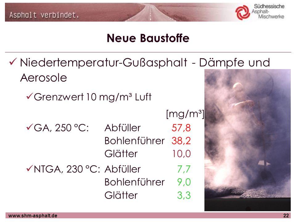 Niedertemperatur-Gußasphalt - Dämpfe und Aerosole
