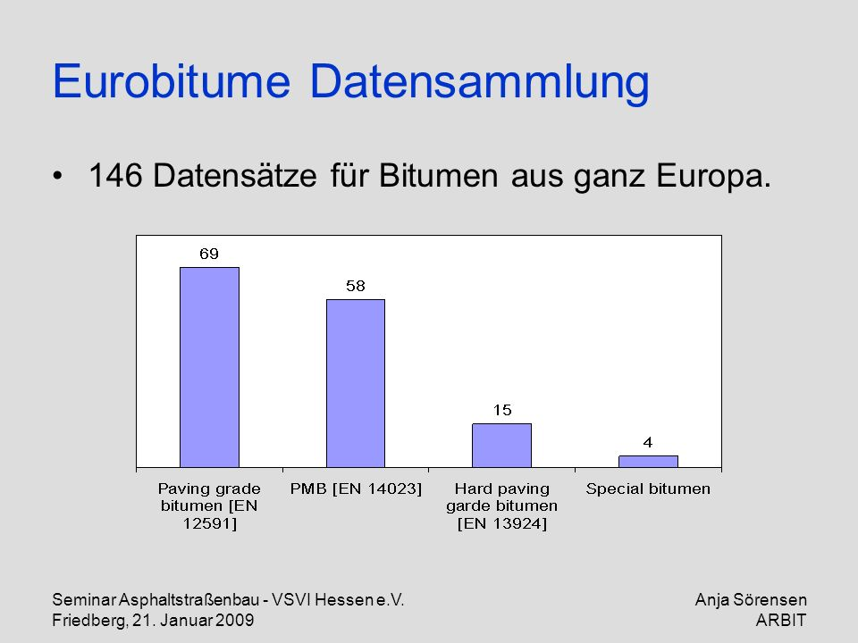 Eurobitume Datensammlung