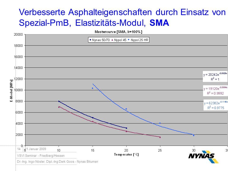 Verbesserte Asphalteigenschaften durch Einsatz von Spezial-PmB, Elastizitäts-Modul, SMA
