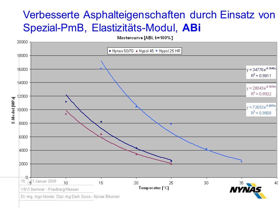 Verbesserte Asphalteigenschaften durch Einsatz von Spezial-PmB, Elastizitäts-Modul, ABi