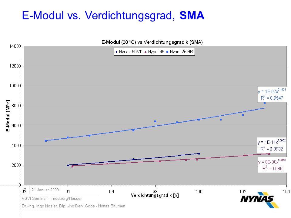 E-Modul vs. Verdichtungsgrad, SMA