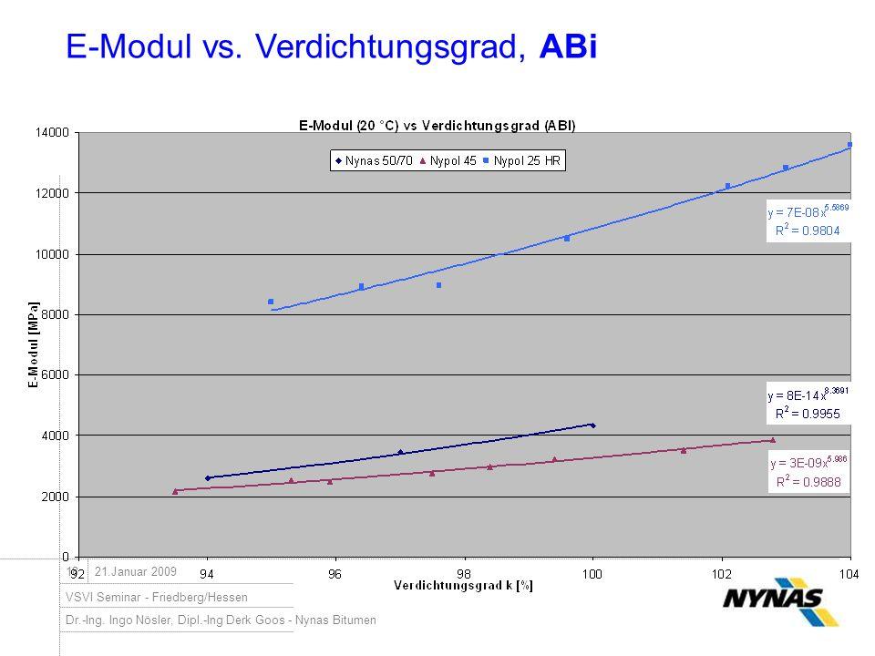 E-Modul vs. Verdichtungsgrad, ABi