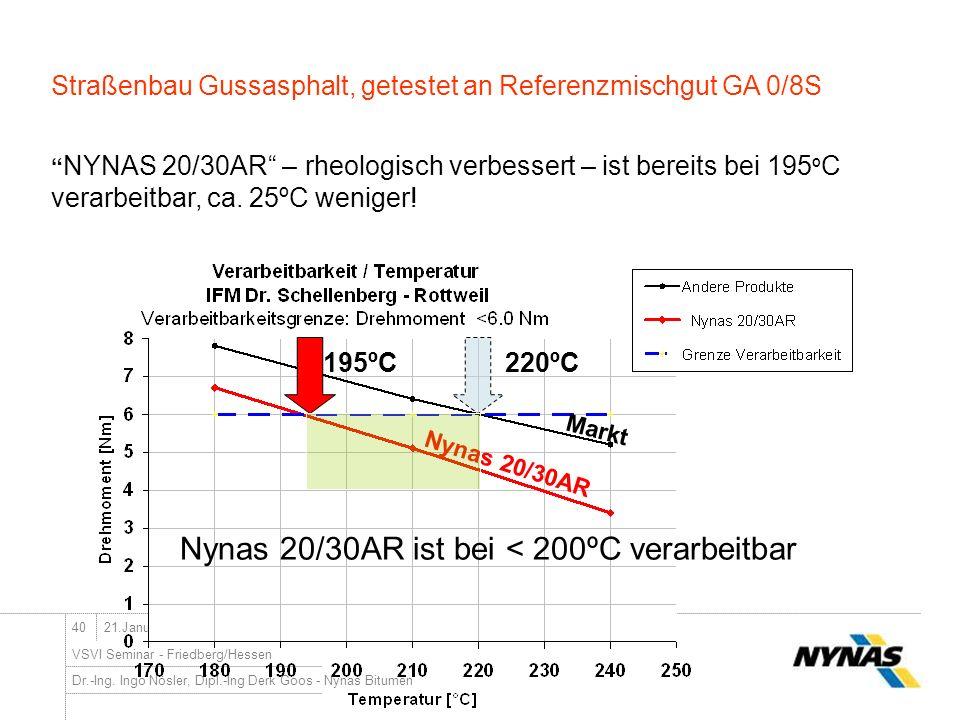 Nynas 20/30AR ist bei < 200ºC verarbeitbar