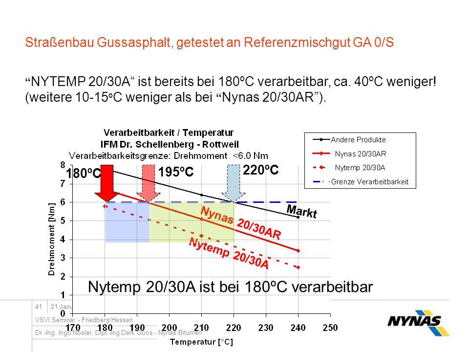 Nytemp 20/30A ist bei 180ºC verarbeitbar