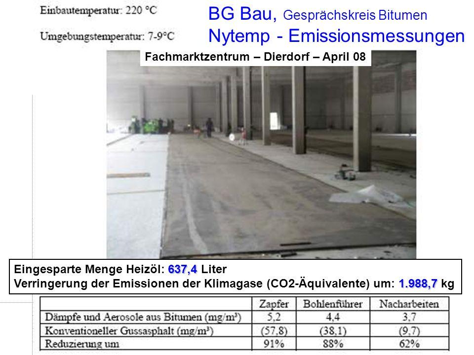 BG Bau, Gesprächskreis Bitumen Nytemp - Emissionsmessungen