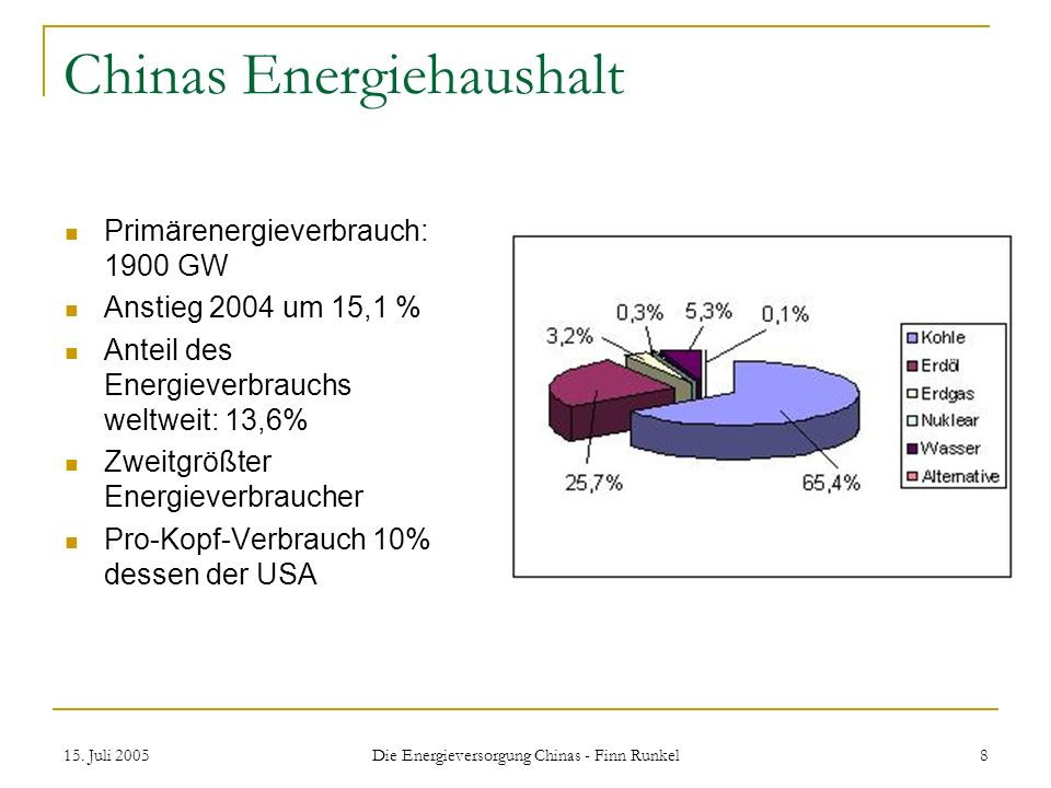 Chinas Energiehaushalt