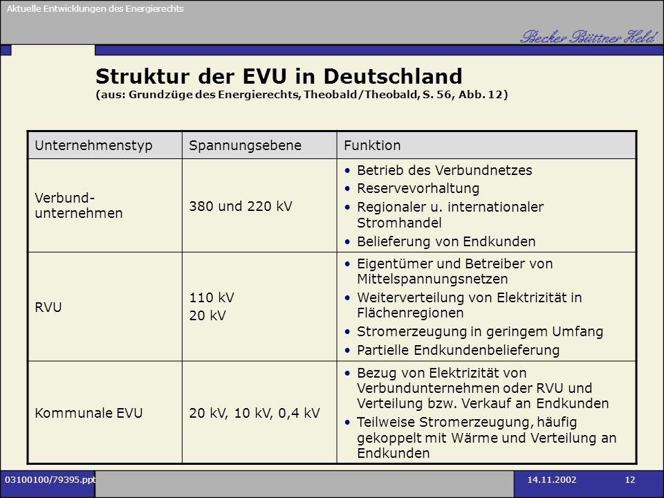 Struktur der EVU in Deutschland (aus: Grundzüge des Energierechts, Theobald/Theobald, S. 56, Abb. 12)