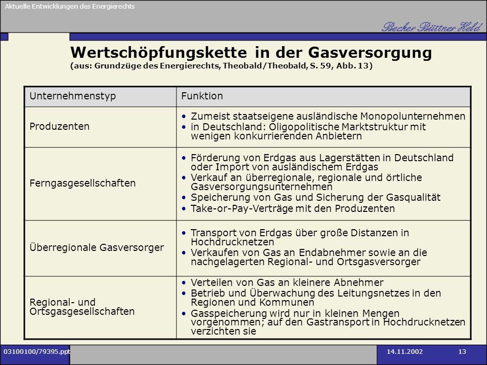 Wertschöpfungskette in der Gasversorgung (aus: Grundzüge des Energierechts, Theobald/Theobald, S. 59, Abb. 13)