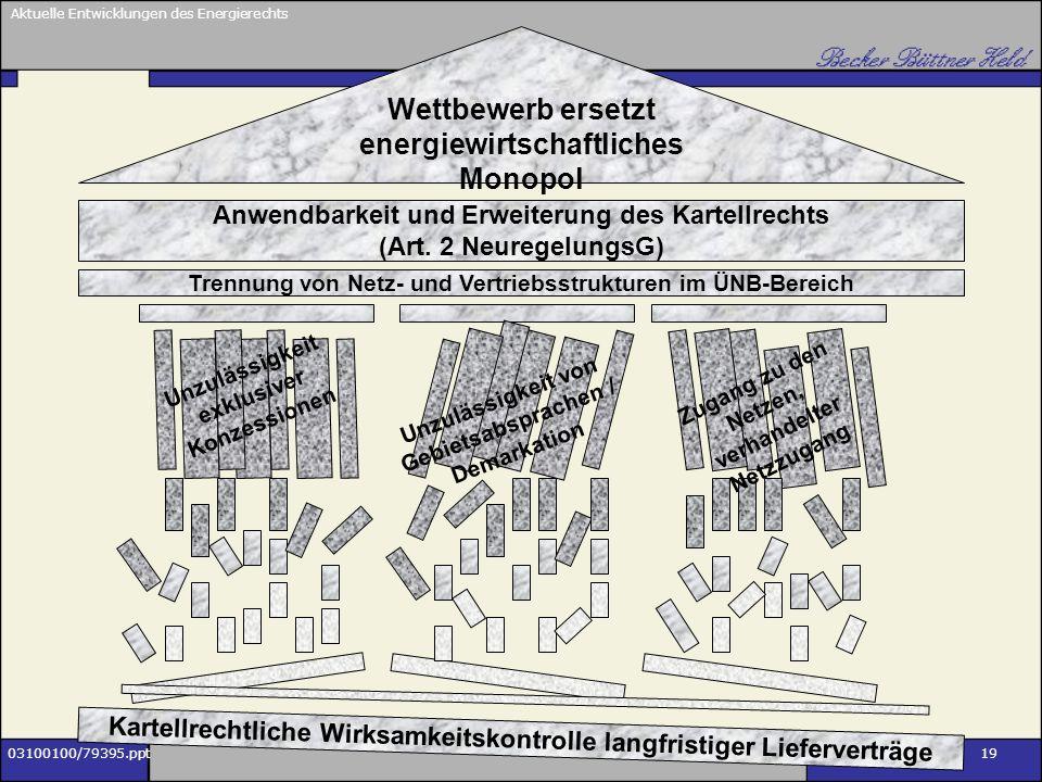 Wettbewerb ersetzt energiewirtschaftliches Monopol
