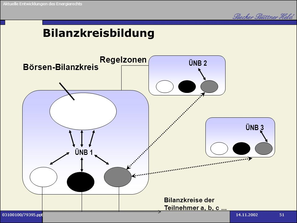 Bilanzkreisbildung Regelzonen Börsen-Bilanzkreis ÜNB 2 ÜNB 3 ÜNB 1