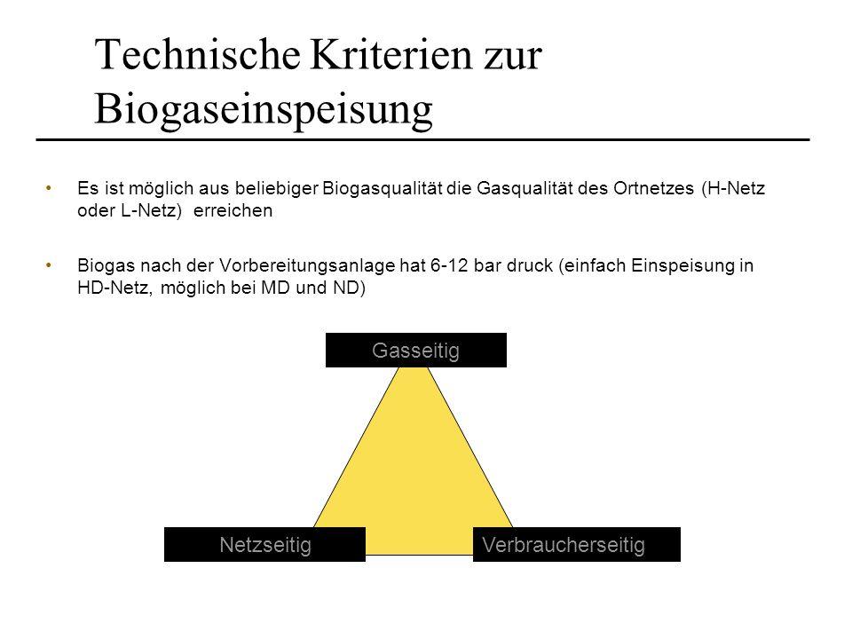 Technische Kriterien zur Biogaseinspeisung