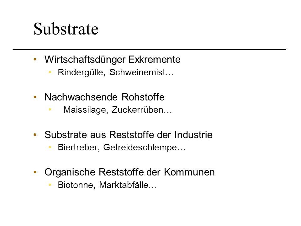 Substrate Wirtschaftsdünger Exkremente Nachwachsende Rohstoffe