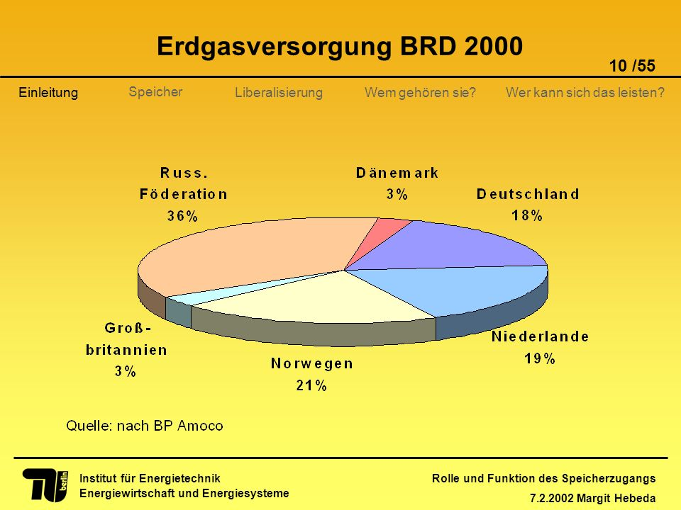 Erdgasversorgung BRD 2000 Einleitung