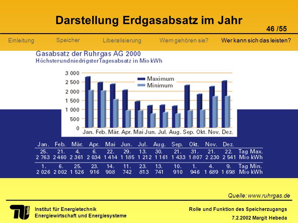 Darstellung Erdgasabsatz im Jahr